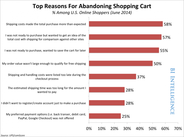 cart abandonment email campaign