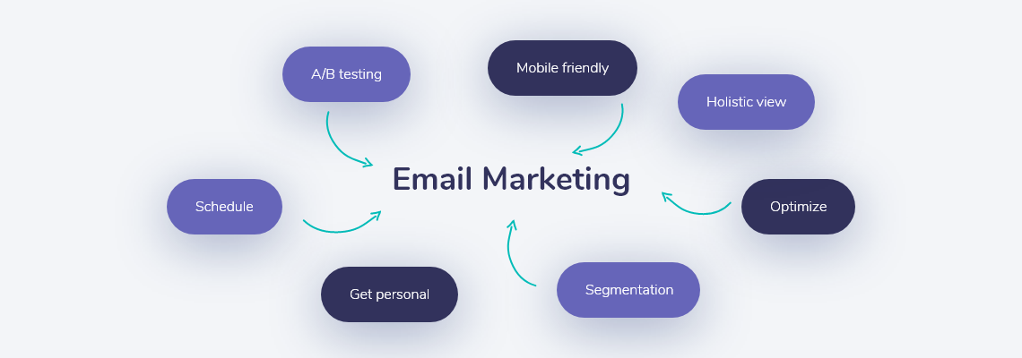 effective email marketing starts with this 7 steps