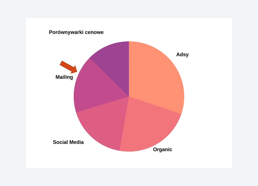 graph of most used marketing channels